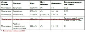 Дакарбазин, Темозоломид - схема лечения . Меланома. Монотерапия