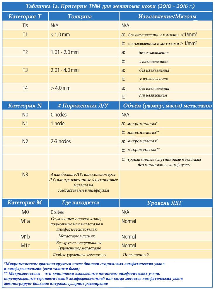 Меланома. Классификация TNM