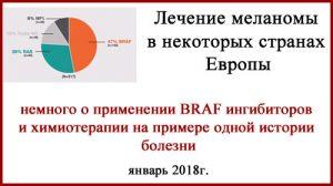 Меланома. Лечение пациентов с BRAF мутацией в Европе