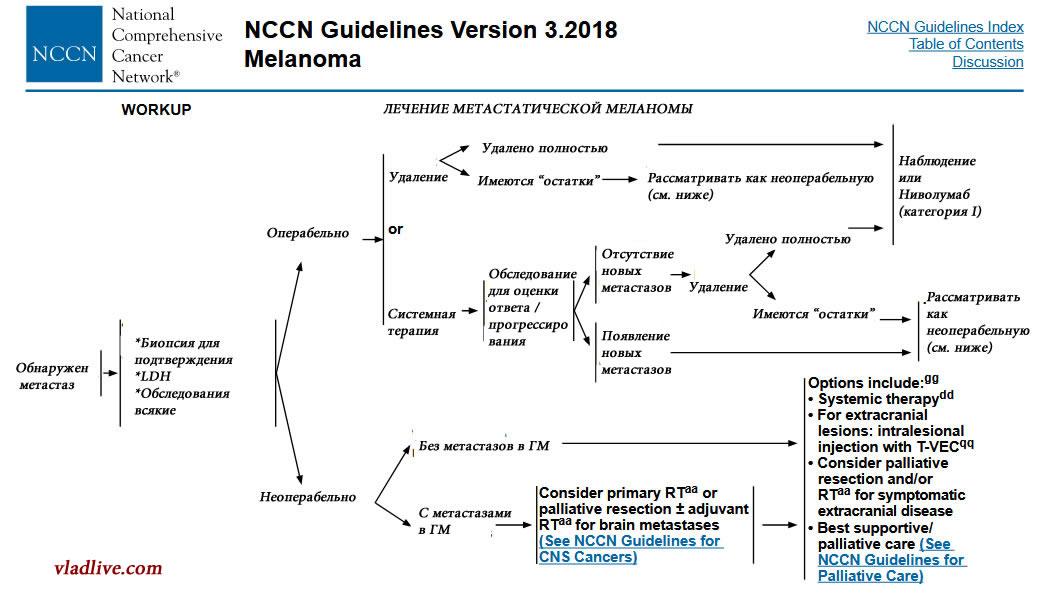 Адъювантная терапия меланомы IV ст . Ниволумаб