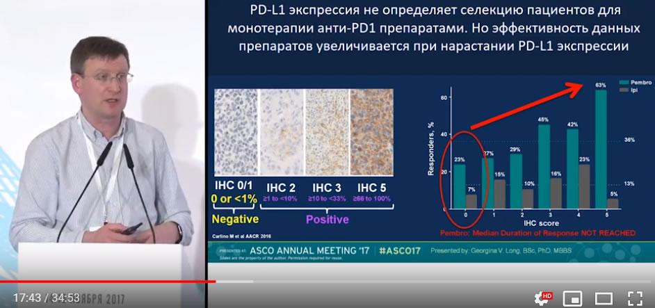 Экспрессия PD-L1